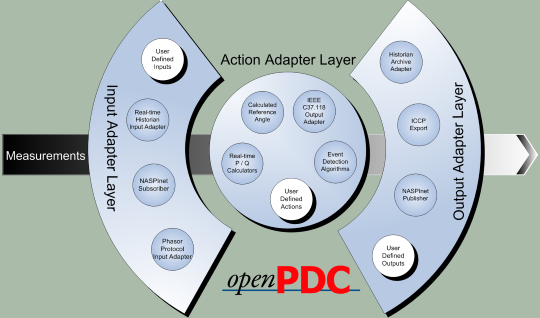 openPDC Flow Diagram
