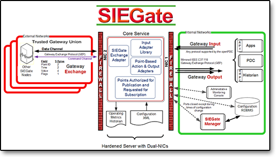 SIEGate Use Case