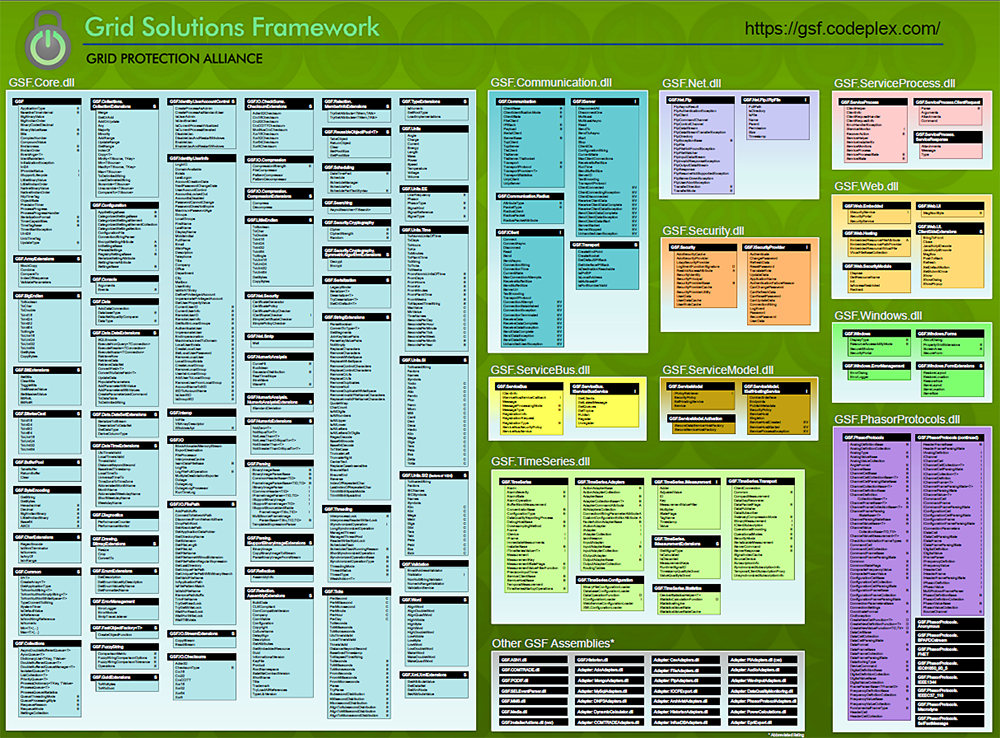 Grid Solutions Framework
