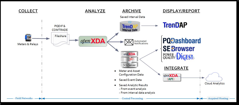 openXDA Simplified Data Flows