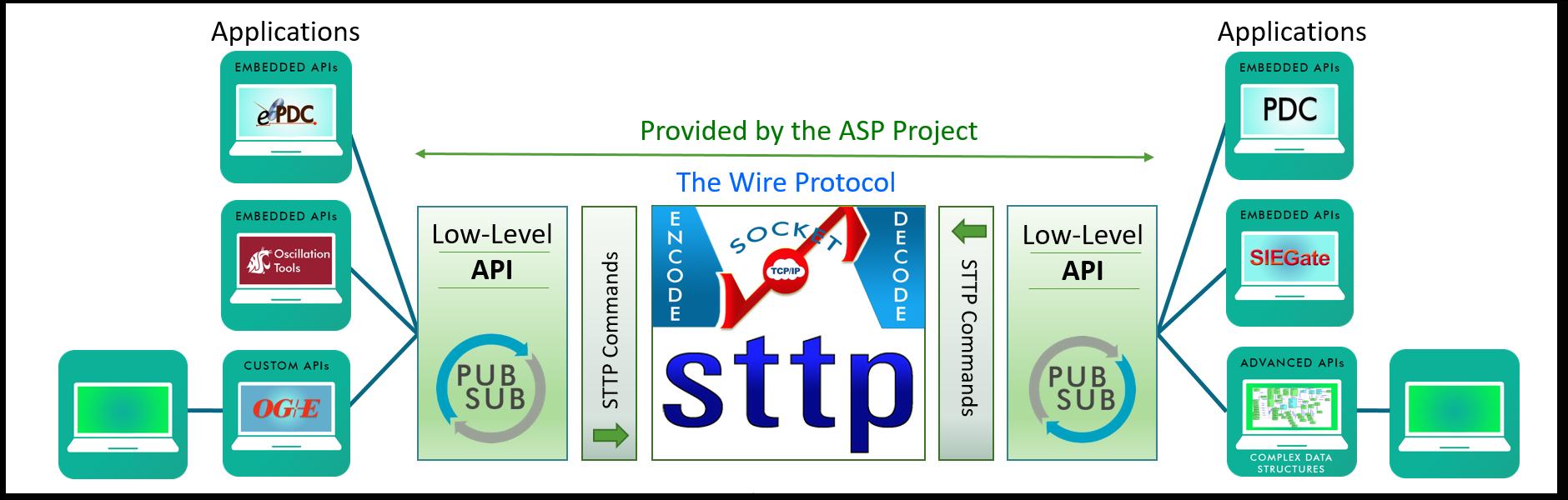 STTP data flow